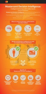 MasterCard Decision Intel. infographic