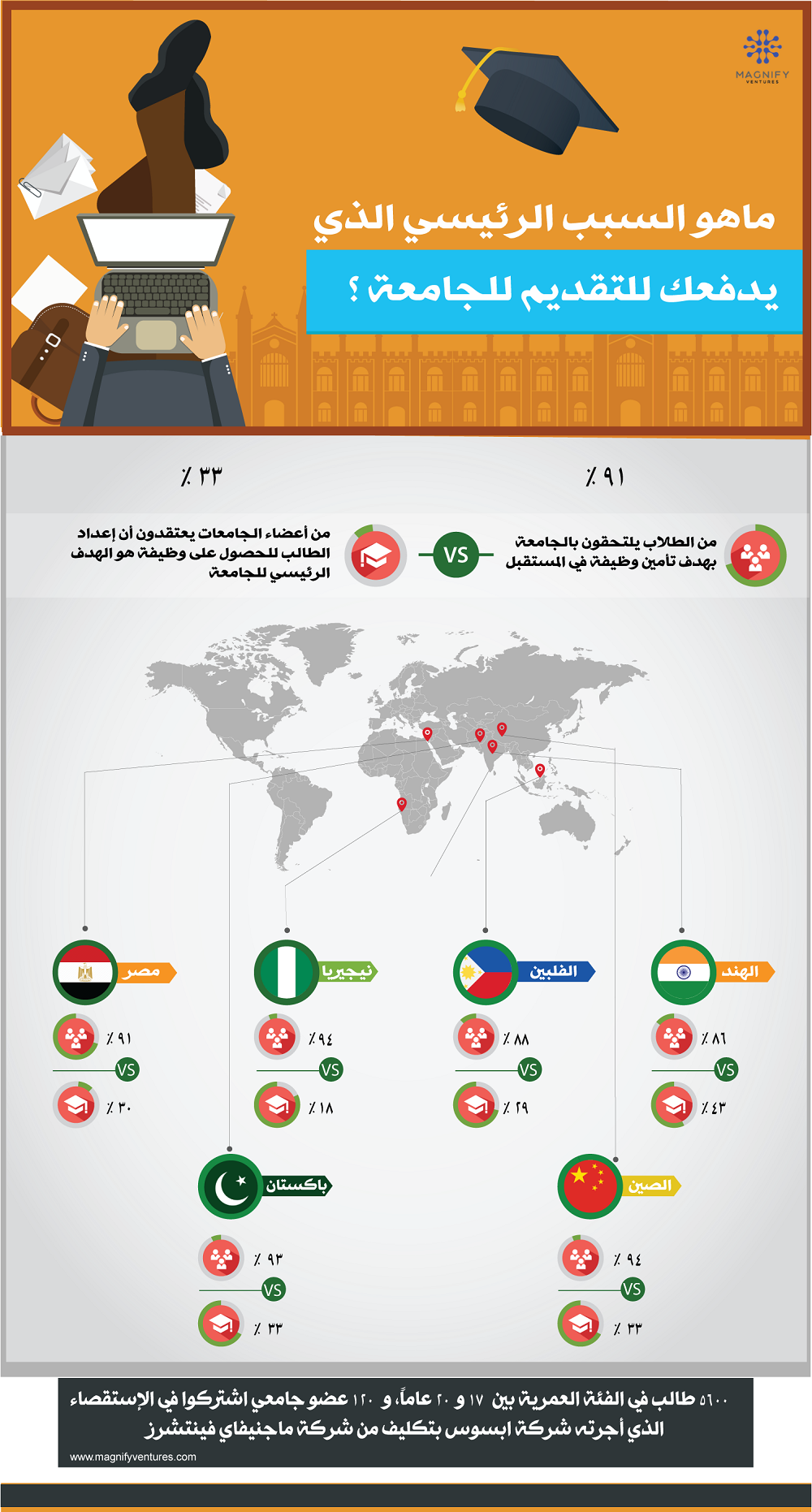 STUDENT-EXPECTATIONS-AND-UNIVERSITY-OFFERINGS-infographic-arabic