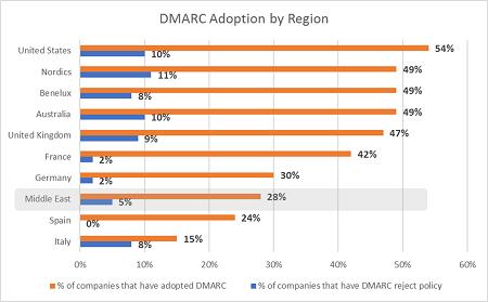 DMARC Adoption by Region