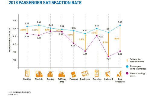 Passenger Satisfsction Rate 2018